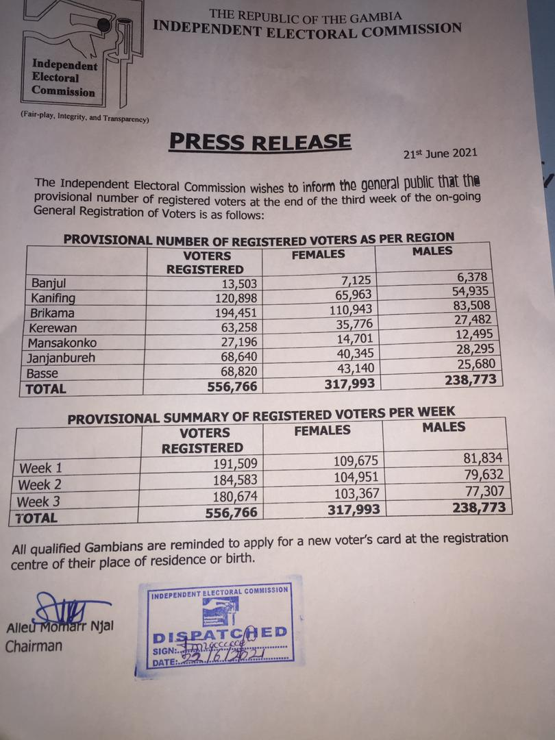 PROVISIONAL NUMBER OF REGISTERED VOTERS AS PER REGION AND SUMMARY OF REGISTERED VOTERS PER WEEK