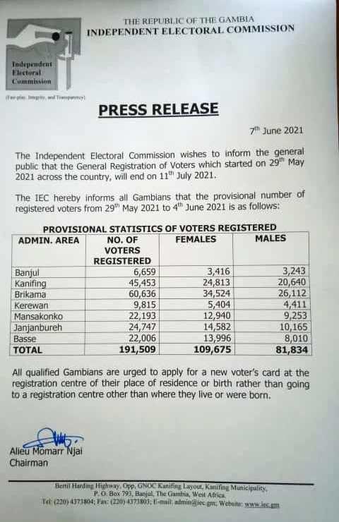PROVISIONAL STATISTICS OF VOTERS REGISTRED